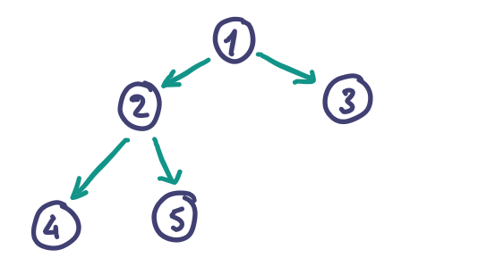 a diagram of the tree we will build and traverse in Python and Rust